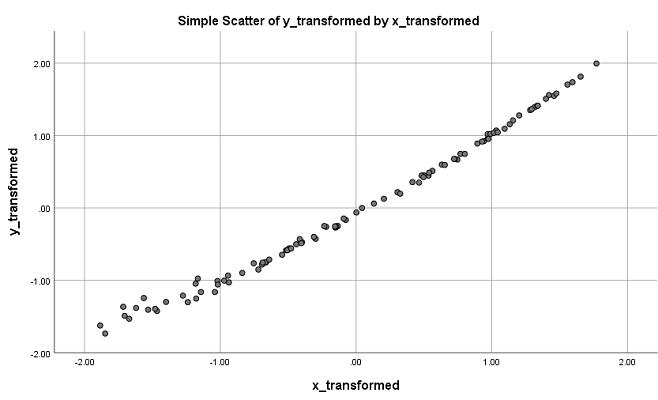 transformed xy scatter plot