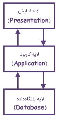 معماری سه لایه در مهندسی نرم افزار چیست؟