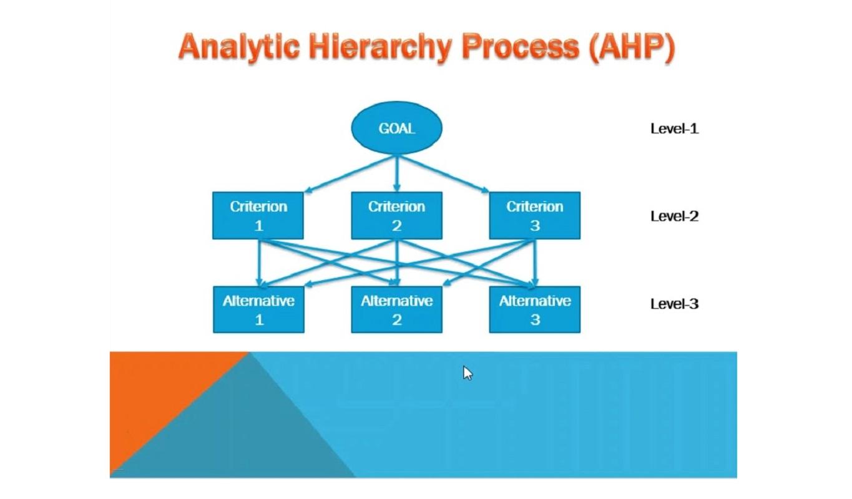 روش AHP چیست ؟ — به زبان ساده