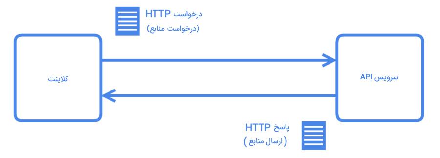 ساز و کار یک API که در مطلب REST چیست در مورد آن توضیح داده شده است.