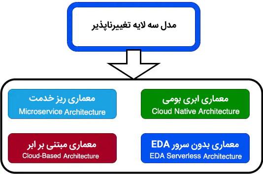 جایگزین معماری سه لایه معماری ابری