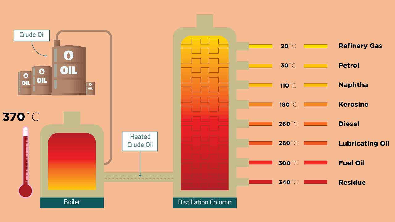 جداسازی اجزای تشکیل دهنده نفت خام | به زبان ساده