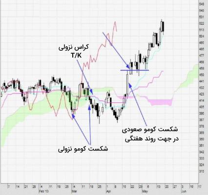 استراتژی های معامله با ایچیموکو