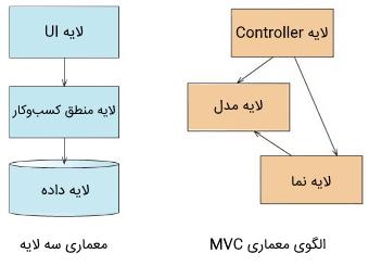 تفاوت معماری سه لایه و MVC