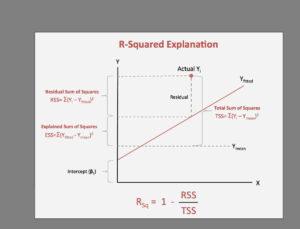 تفسیر نتایج رگرسیون در SPSS | گام به گام و تشریحی