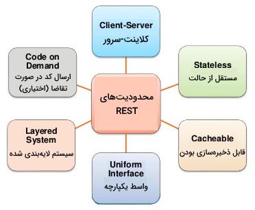این تصویر در مطلب REST چیست حاوی دیاگرامی است که در آن محدودیتهای REST نمایش داده شدهاند