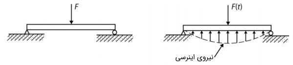 مقایسه تیر در حالت بارگذاری دینامیک و استاتیک