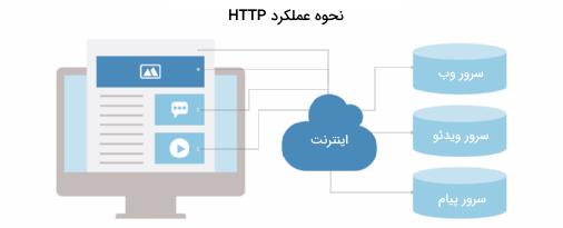 تصویر در مورد نحوه عملکرد HTTP در مطلب REST چیست