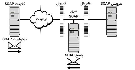 تصویر مربوط به بخش SOAP چیست در مطلب REST چیست