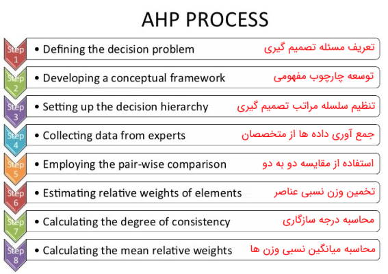 apply ahp in decision making