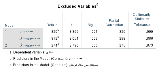exclude variables