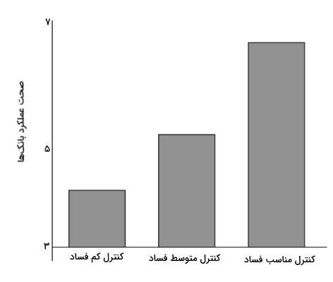بررسی صحت عملکرد بانکها در اقتصاد رفتاری