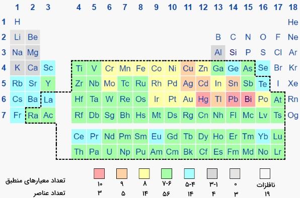 فلزات سنگین در جدول تناوبی