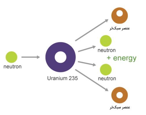 انرژی حاصل از شکافت هسته ای