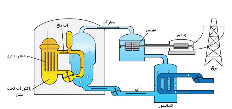 تولید برق با انرژی هسته ای