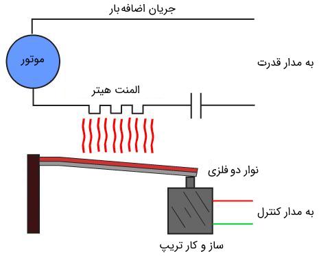 عملکرد رله اضافه جریان