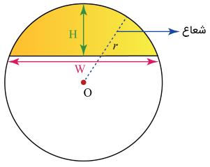 شعاع منحنی