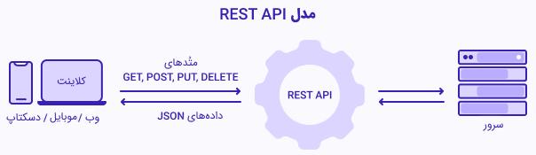تصویر نمایش دهنده نحوه عملکرد REST API است