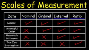 سطوح سنجش یا اندازه گیری | به زبان ساده