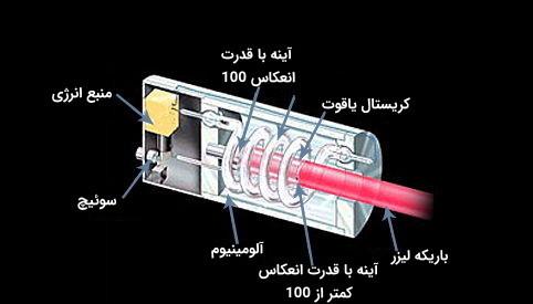 ساختار اولین لیزر حالت جامد