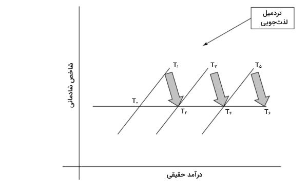 مفهوم تردمیل لذتجویی در اقتصاد رفتاری