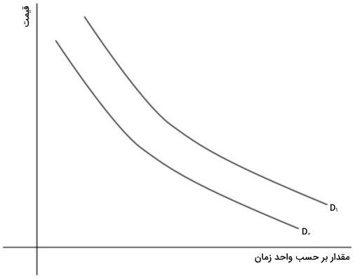 نمودار تقاضا در اقتصاد رفتاری