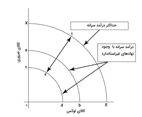 منحنی امکانات تولید در اقتصاد رفتاری