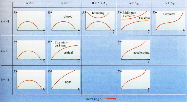 حالتهای متفاوت مدل فریدمن، رابرتسون، واکر