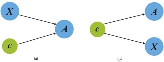 network recognize properties