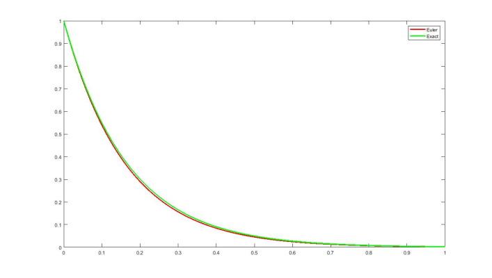مقایسه حل دقیق و حل عددی