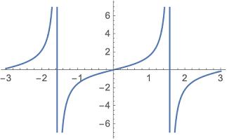 tan function plot