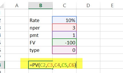 PV Financial Functions in Excel Example
