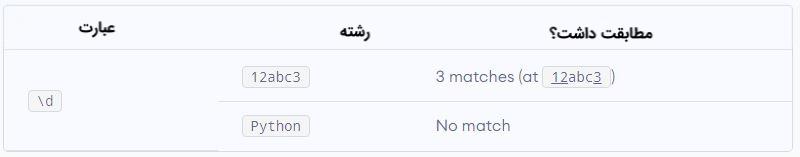 RegEx در پایتون — به زبان ساده