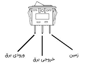 نمودار راکر