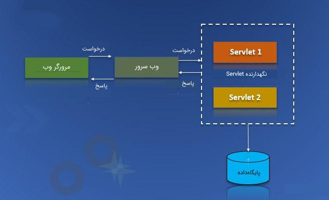معماری Servlet در آموزش درس مهندسی اینترنت