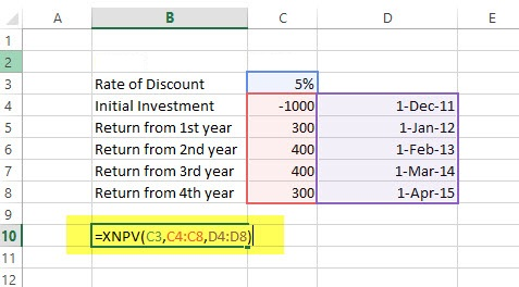XNPV Financial Functions in Excel Example