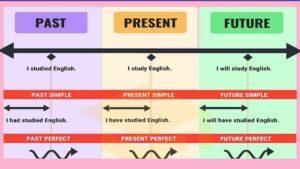 آموزش زمانهای انگلیسی | به زبان ساده و سریع