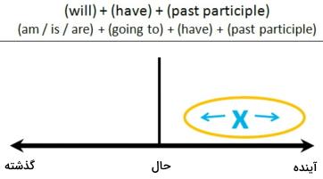 آموزش زمانهای انگلیسی
