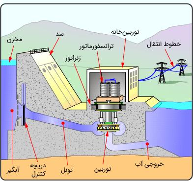 بخشهای مختلف نیروگاه آبی
