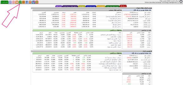 خرید سهام در بورس با توجه به کدال