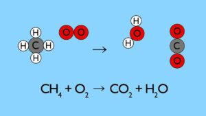 قانون پایستگی جرم در واکنش های شیمیایی | به زبان ساده
