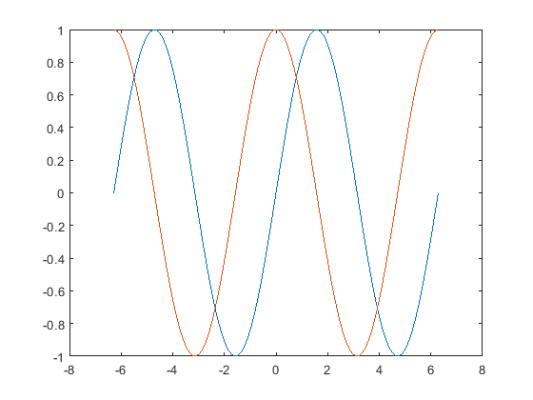 دستور plot برای دو مجموعه داده