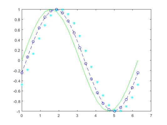نمایش سه نمودار در یک plot