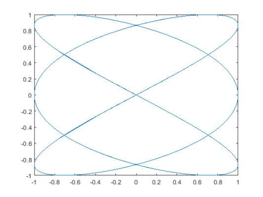دستور fplot پارامتری