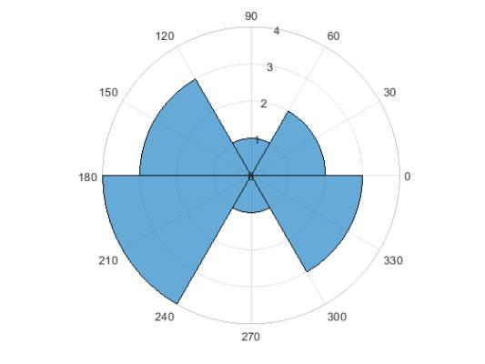 دستور polarhistogram