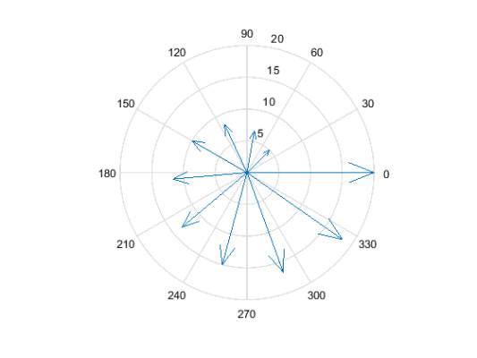 دستور compass
