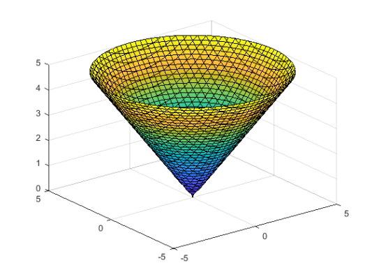 دستور fimplicit3 با تعریف بازه رسم نمودار