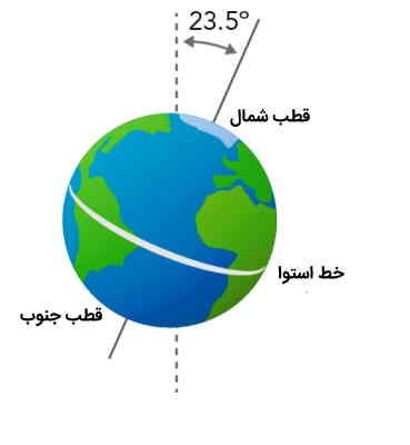 انحراف محور زمین