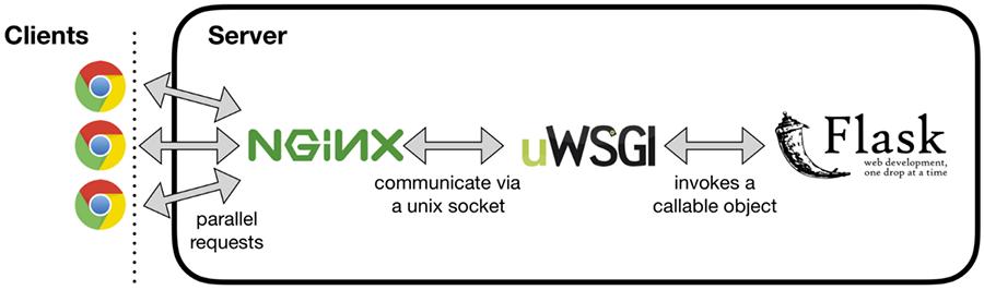 عرضه اپلیکیشن Flask با uWSGI و Nginx