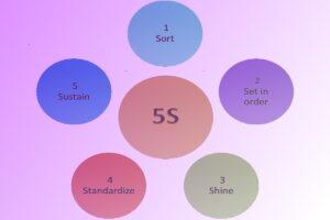 پنج اس (Five S) و اهمیت آن در بهبود کیفیت | آشنایی با اصطلاحات